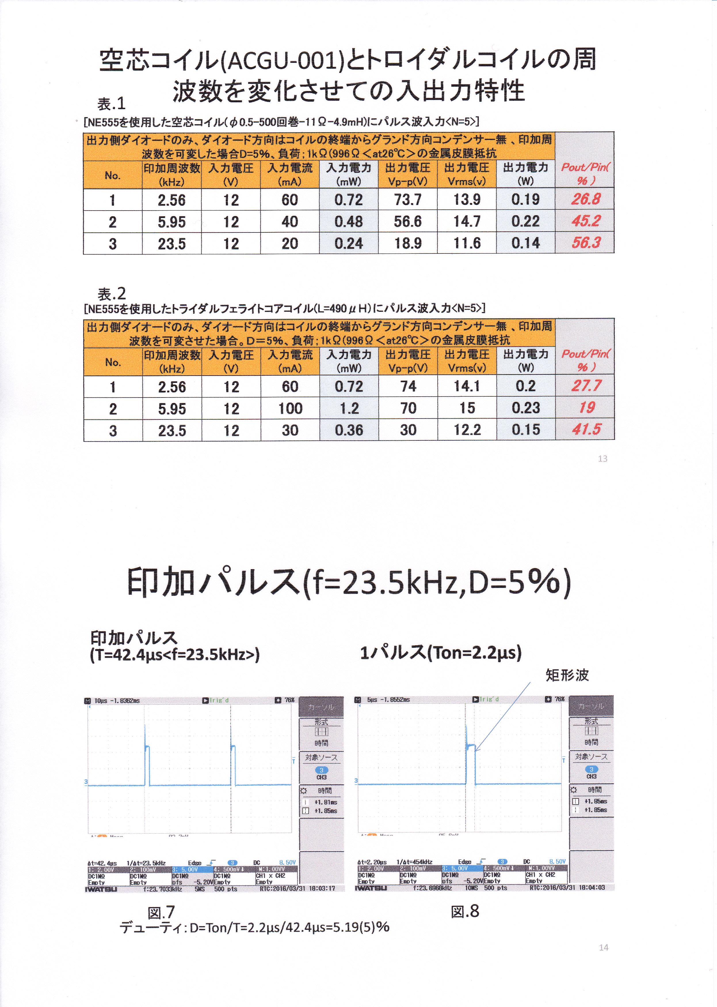 静止型発電機の基礎研究01-7