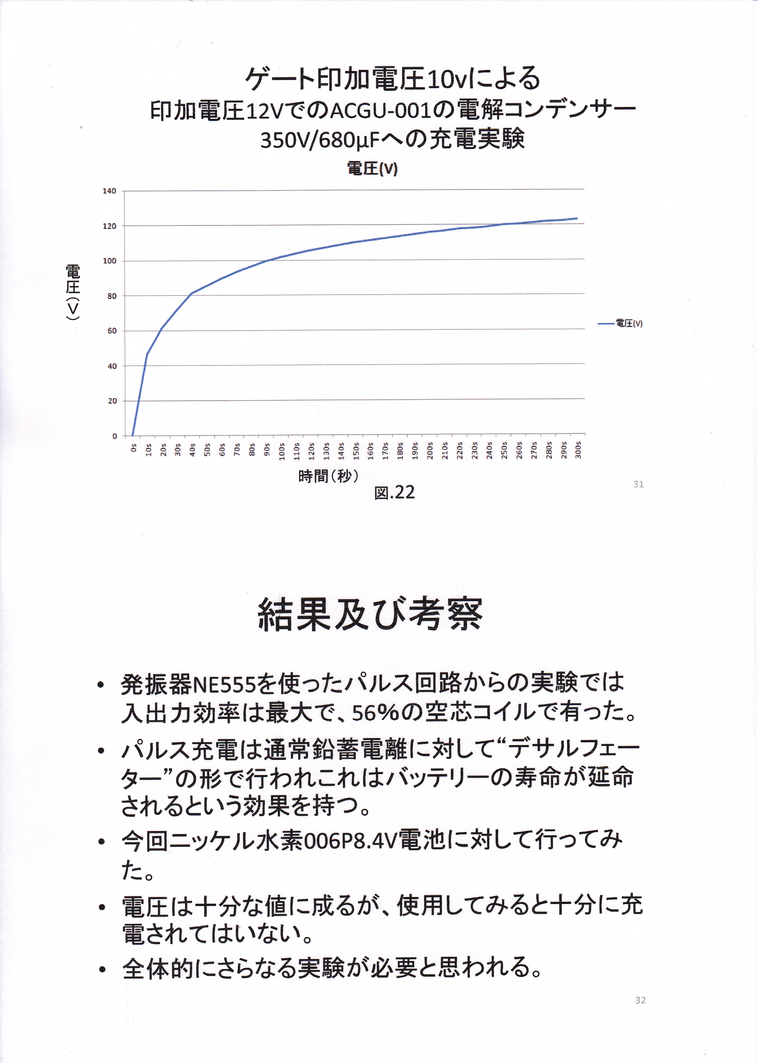 静止型発電機の基礎研究01-16