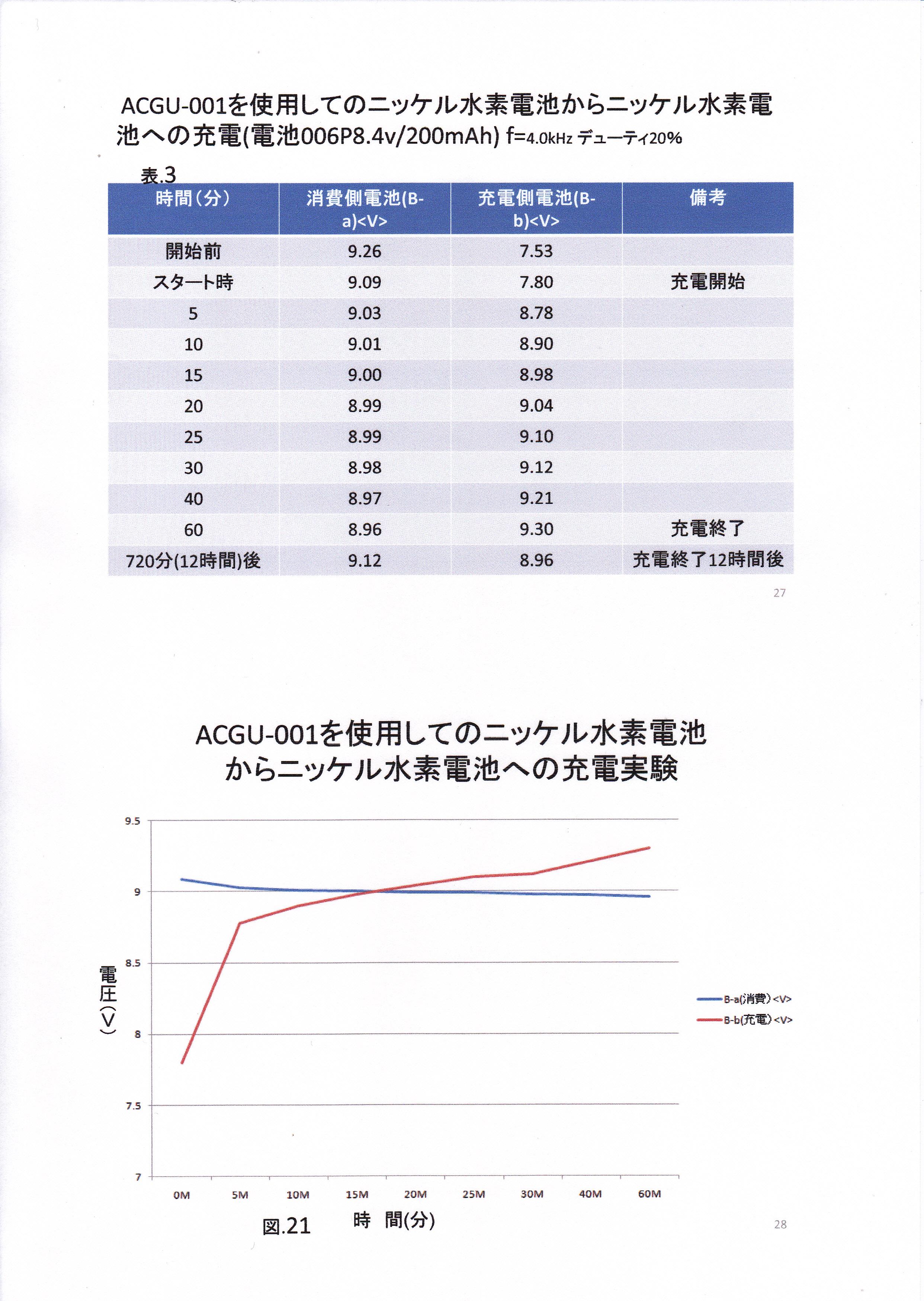 静止型発電機の基礎研究01-14